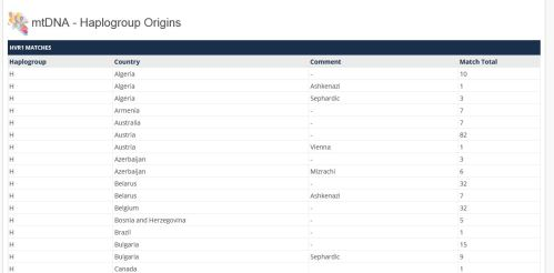 Haplogroup origins